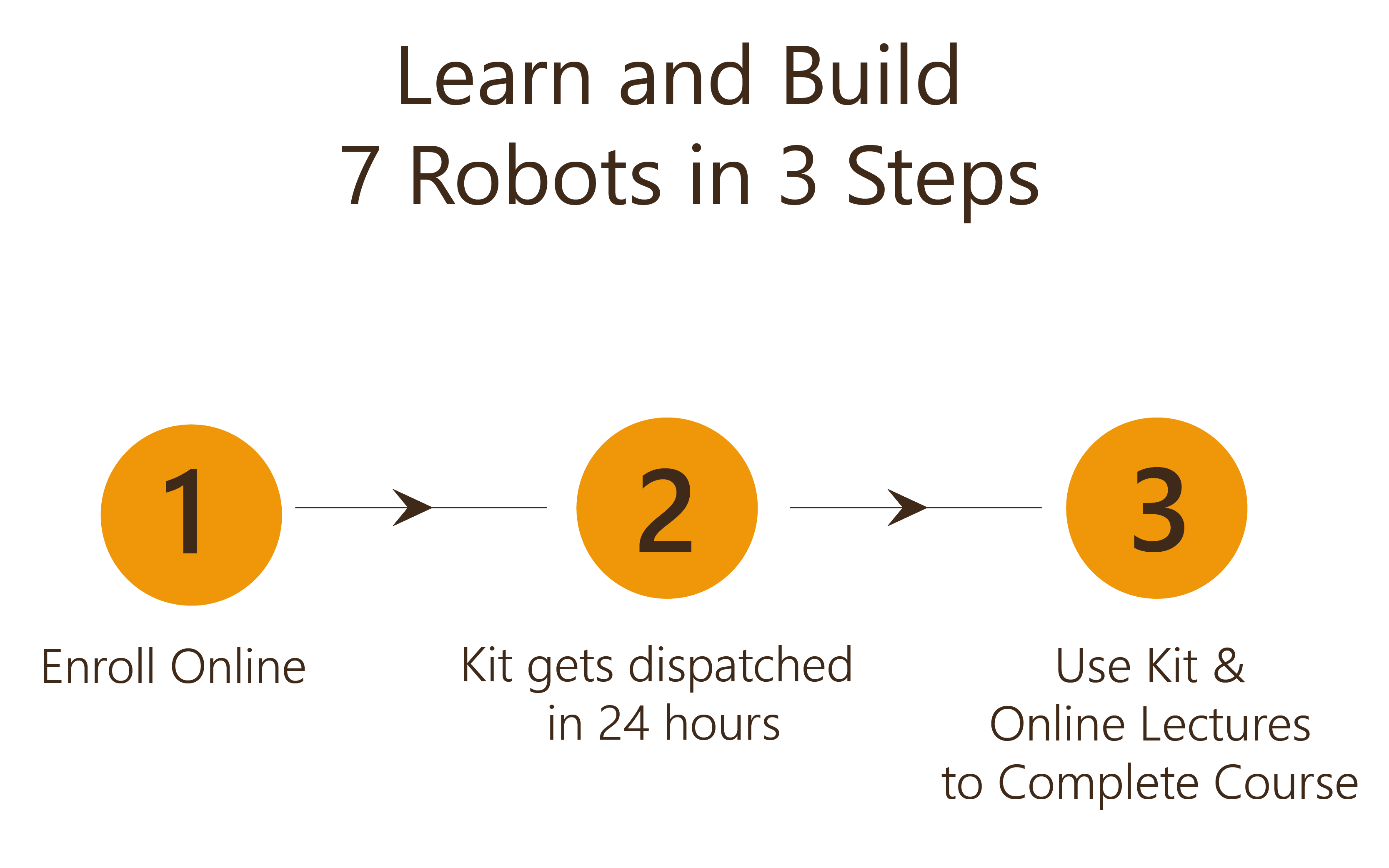 Learn and Build 7 Robots in 3 Steps