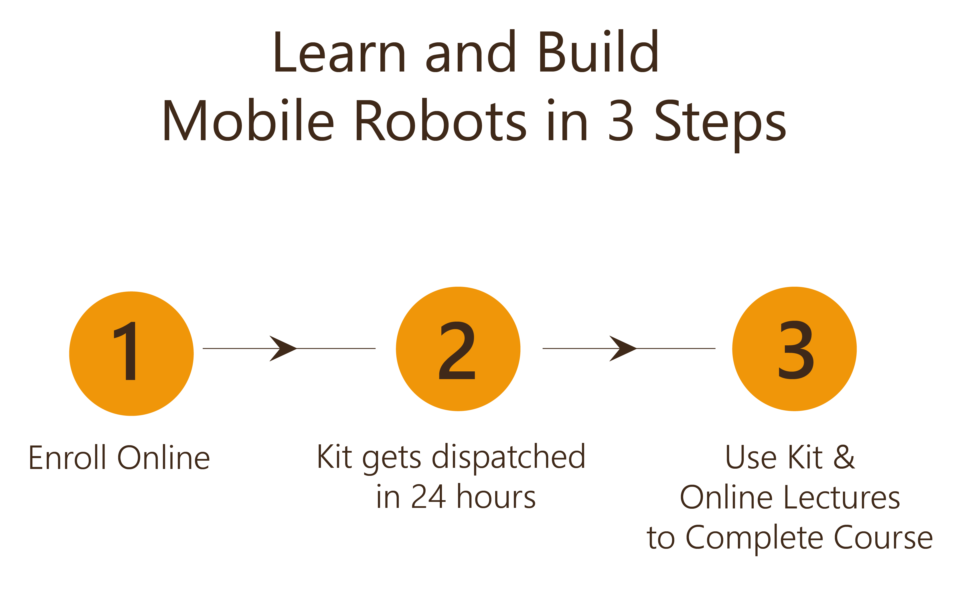 Learn and Build Mobile Robots in 3 Steps