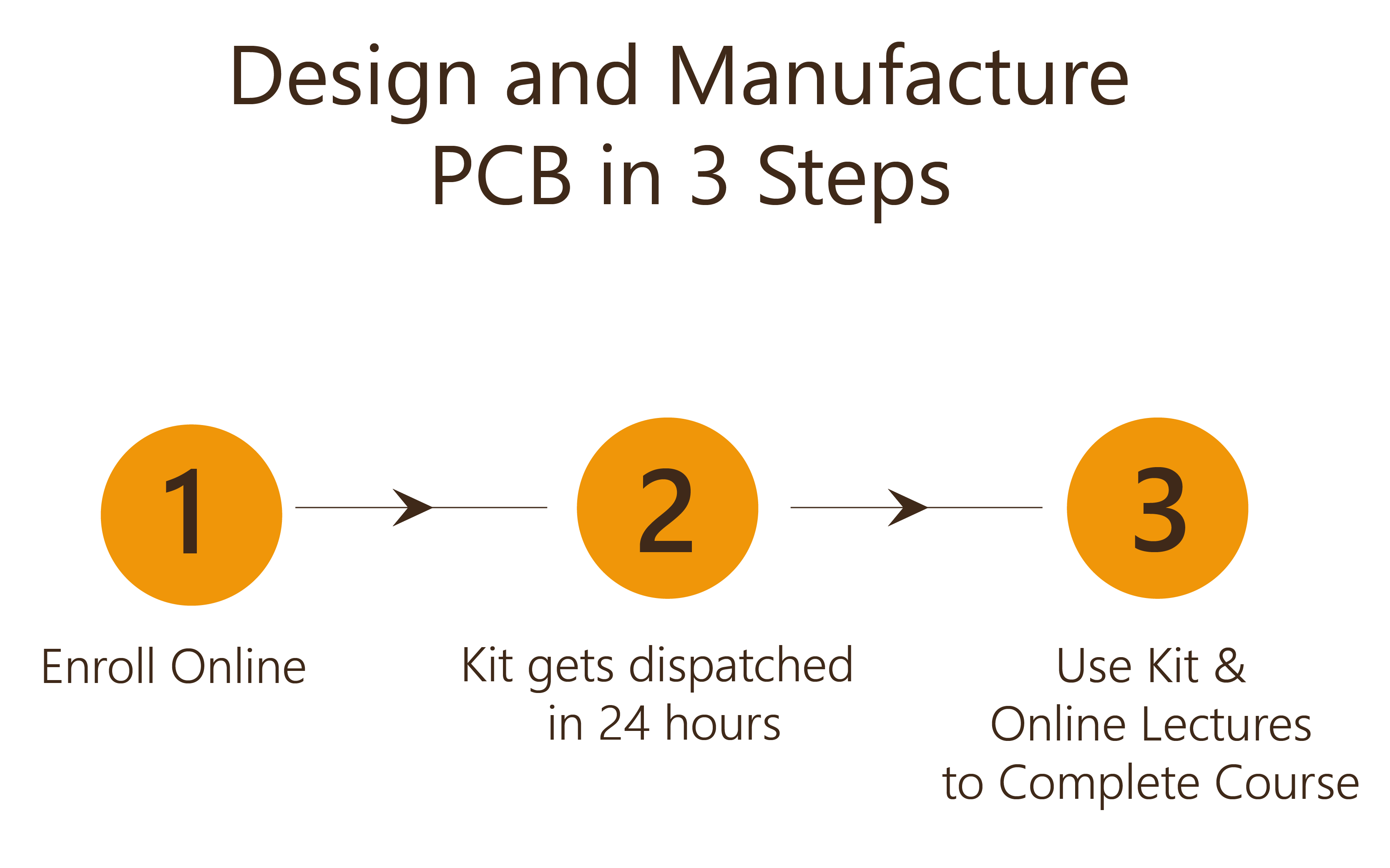 Learn and Manufacture PCB in 3 Steps