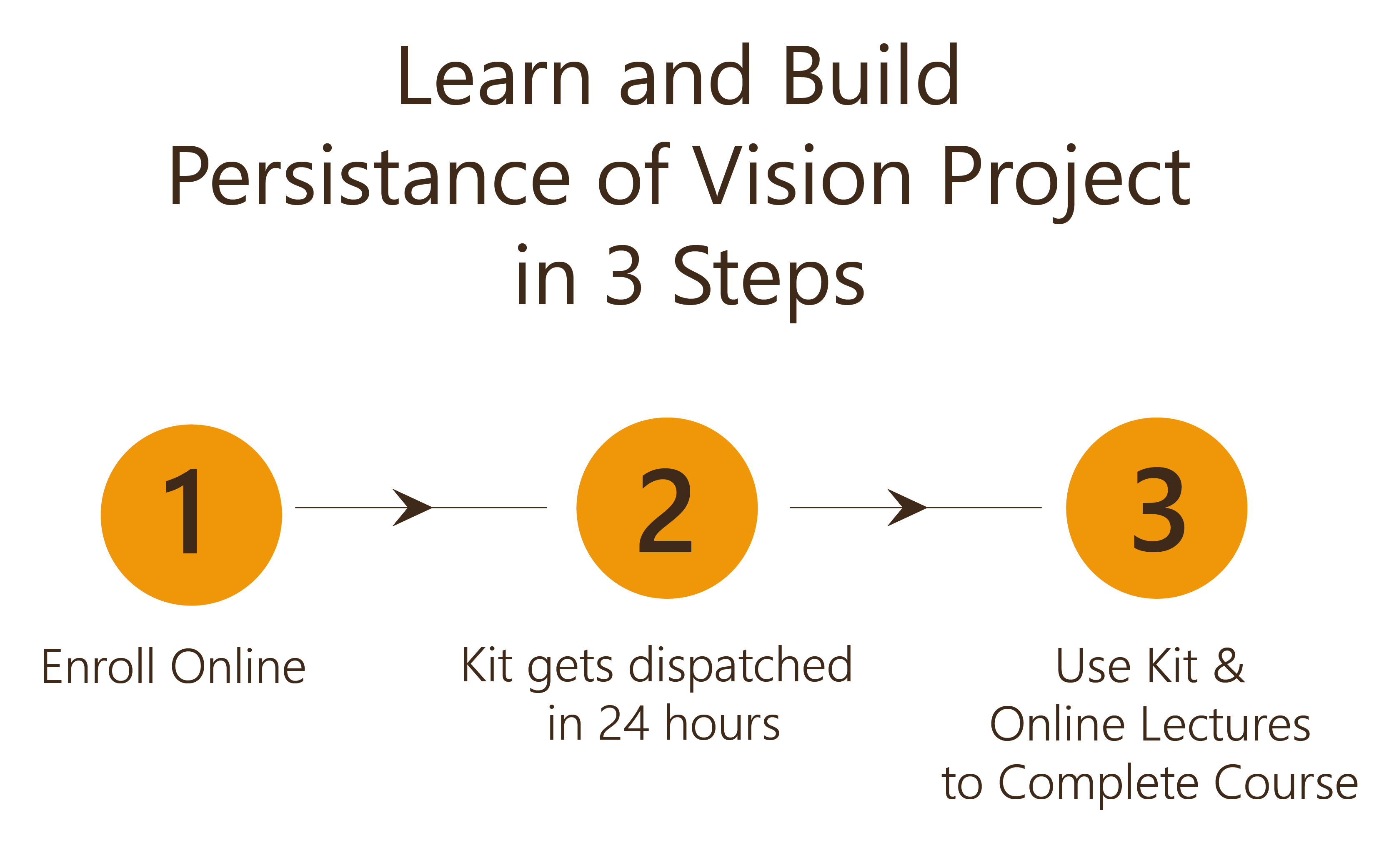 Learn and Build Persistence of Vision project in 3 Steps