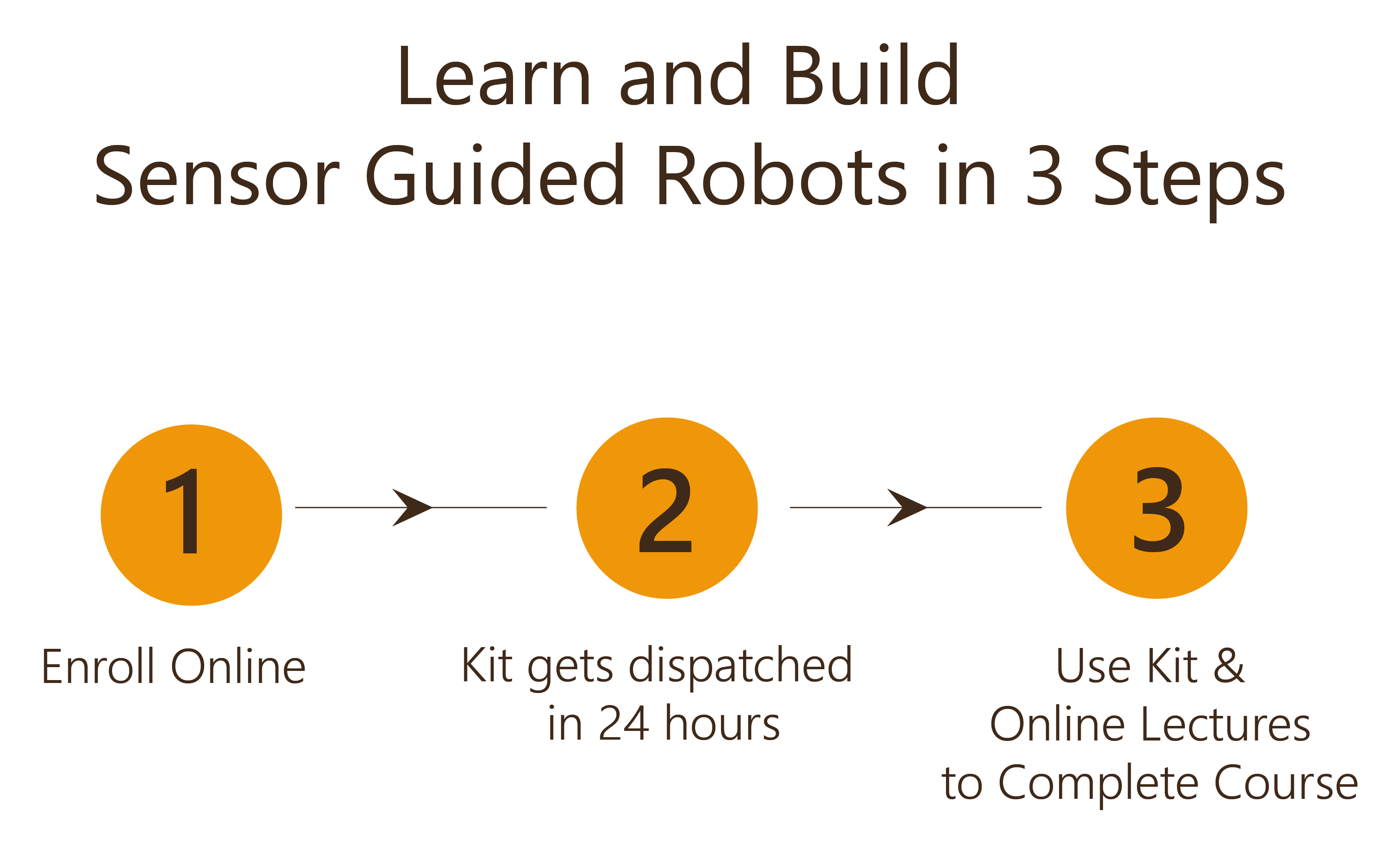 Learn and Build Sensor Guided Robots in 3 Steps