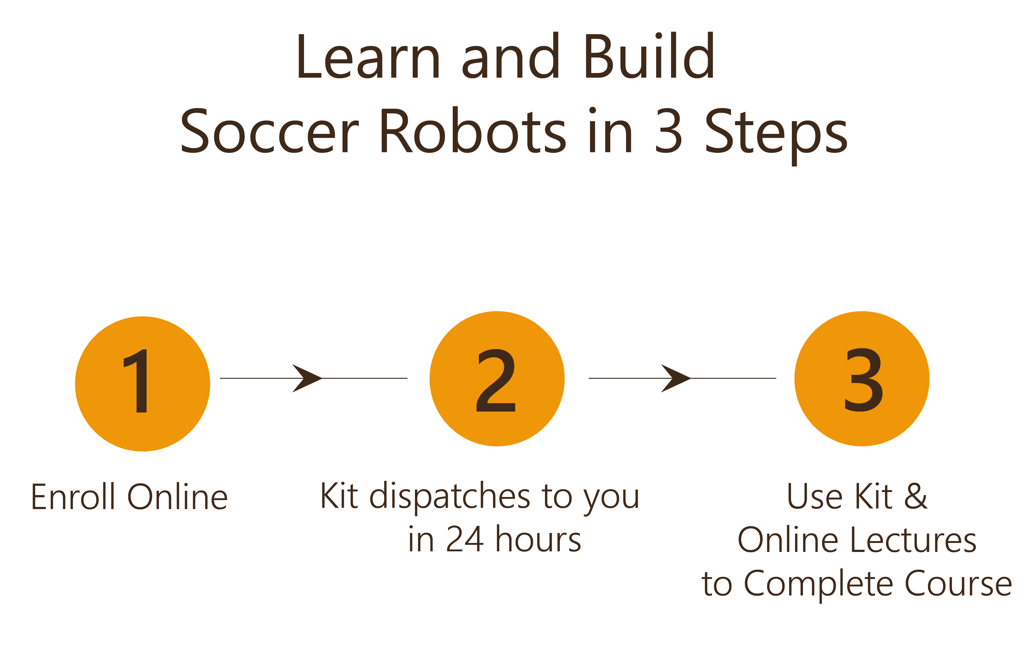 Learn and Build Soccer Robot in 3 Steps