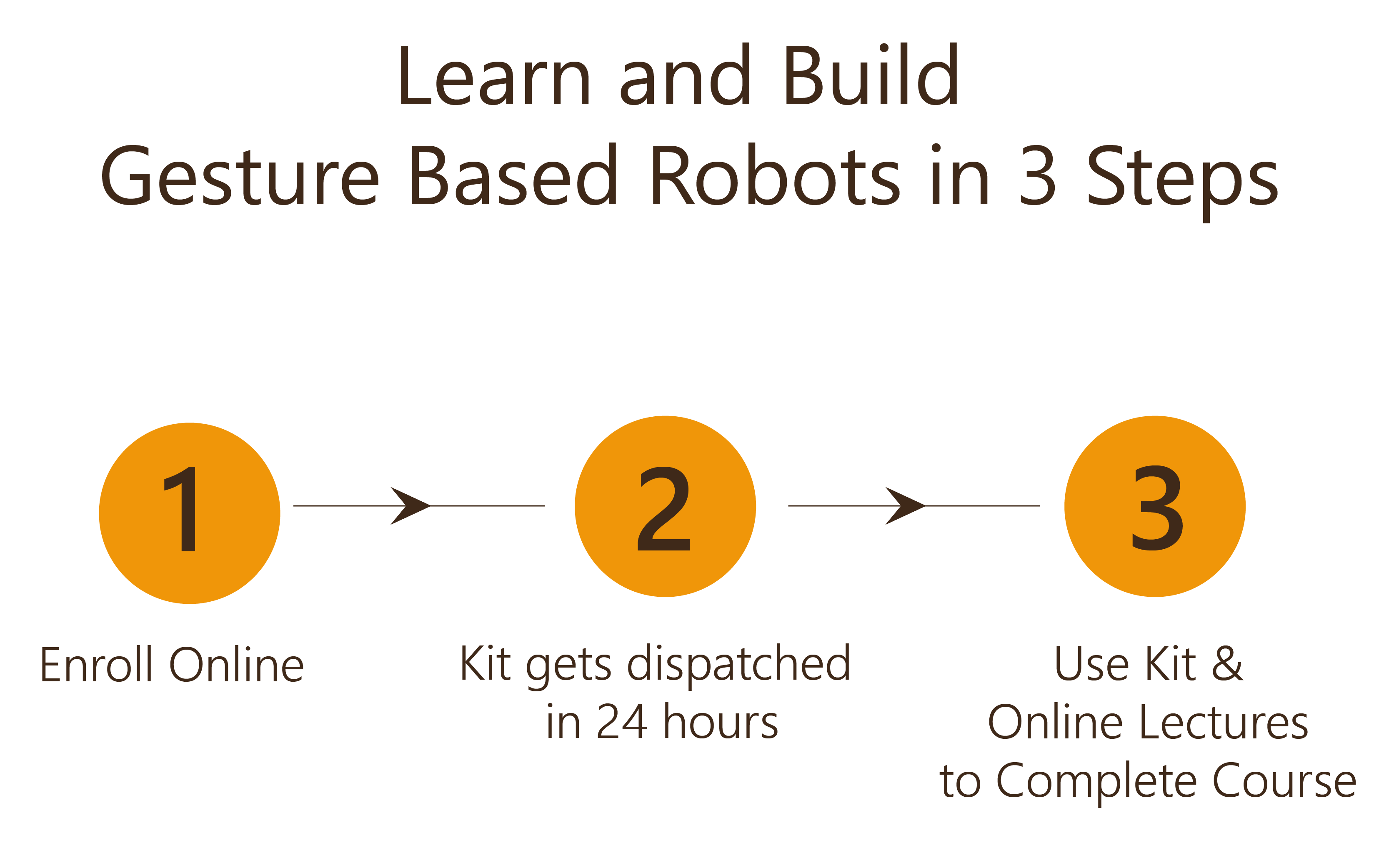 Learn and Build Gesture Robot in 3 Steps