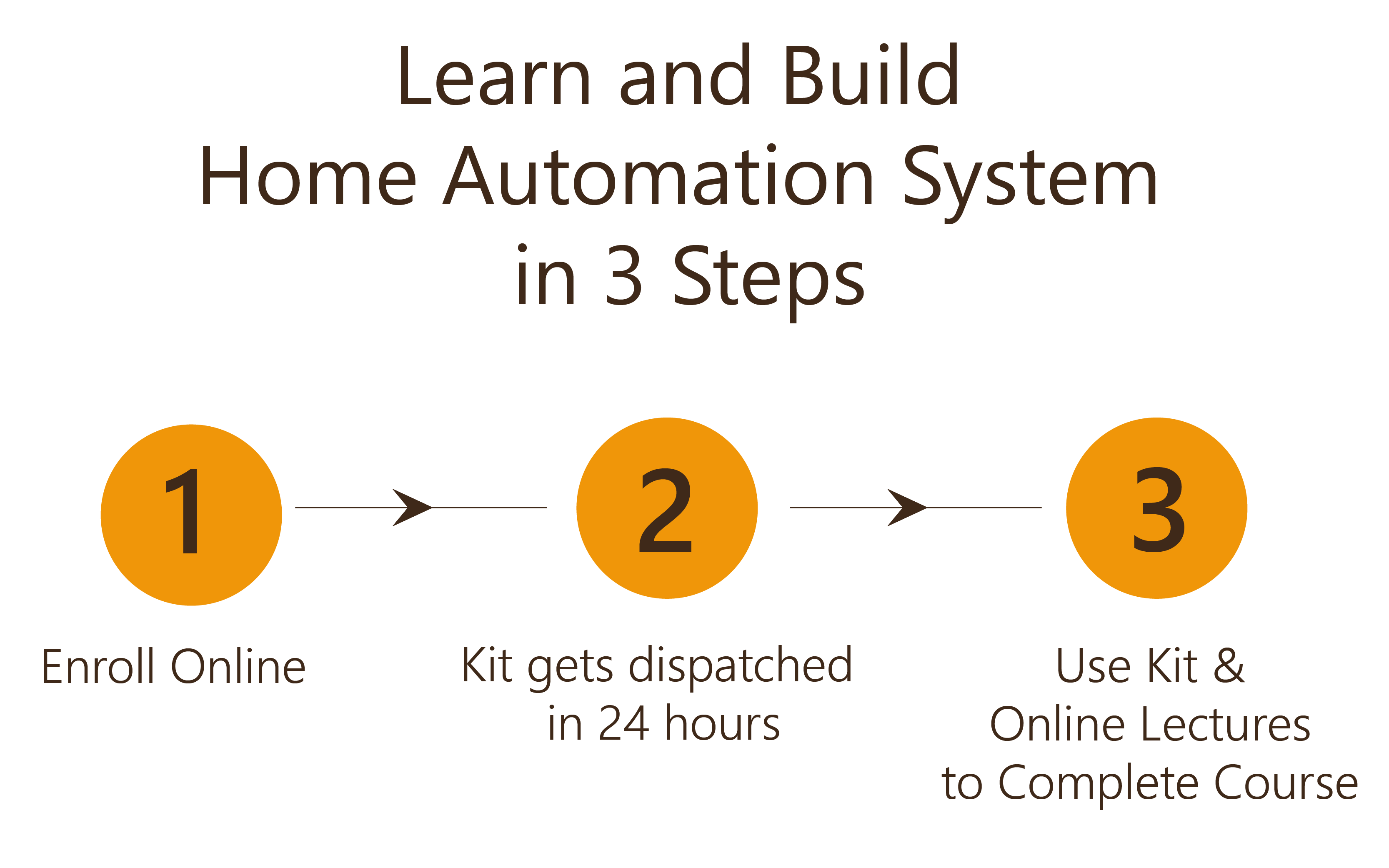 Learn and Build Home Automation System in 3 Steps