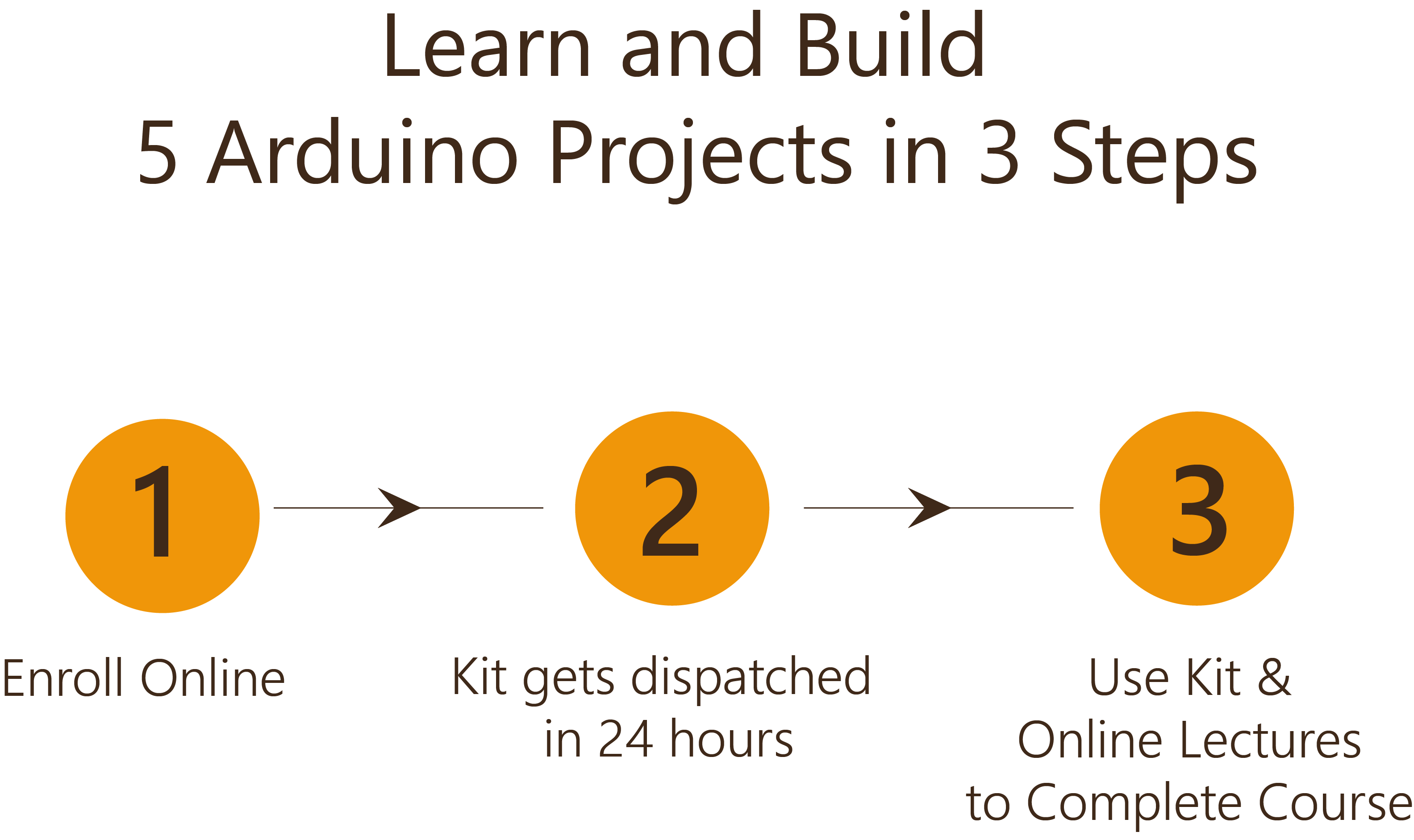 Learn and Build 5 Arduino Projects in 3 Steps