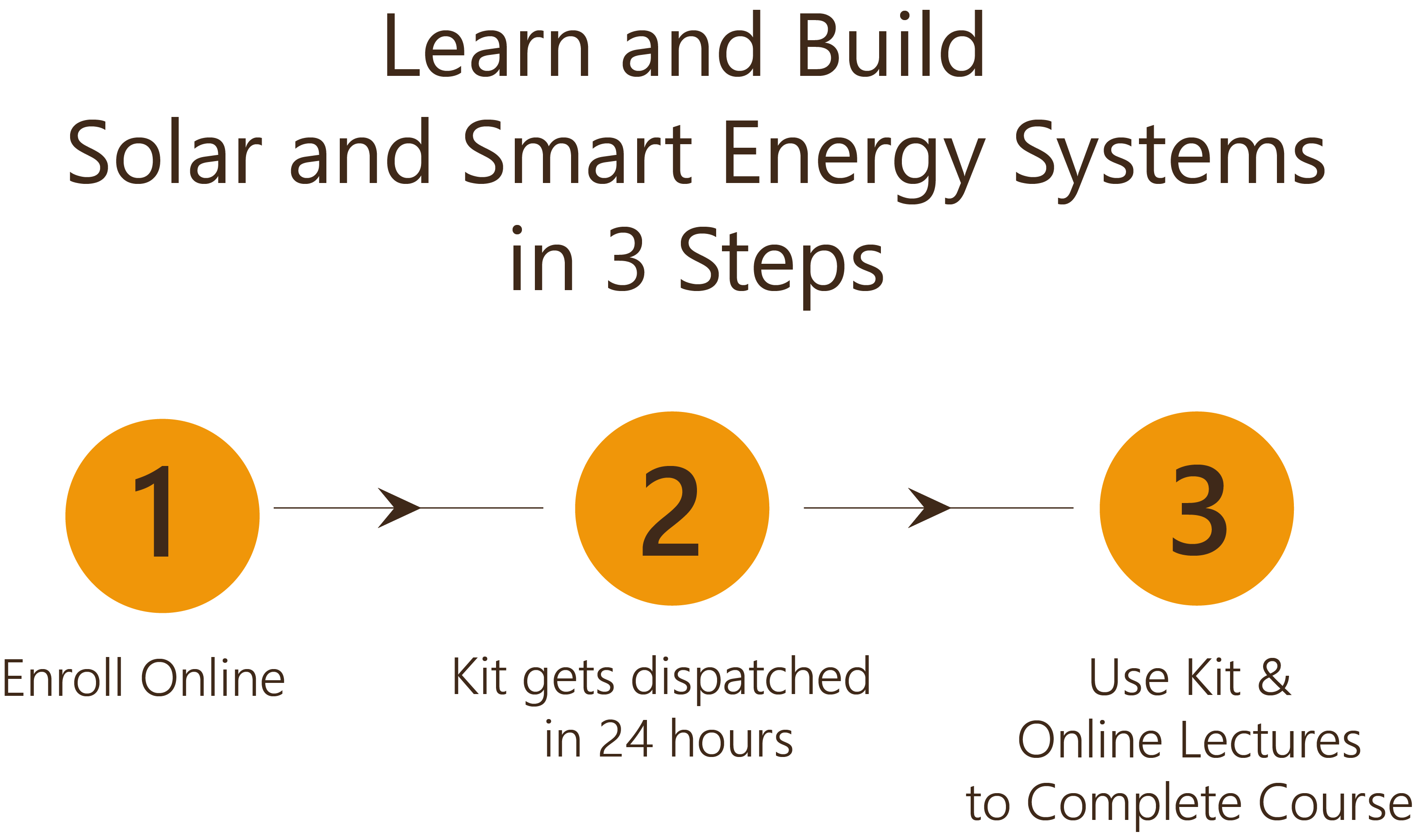Learn and Build Solar and Smart Energy Systems in 3 Steps